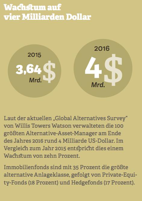 Grafik zum Wachstum im Bereich Alternative Asset auf vier Milliarden Dollar