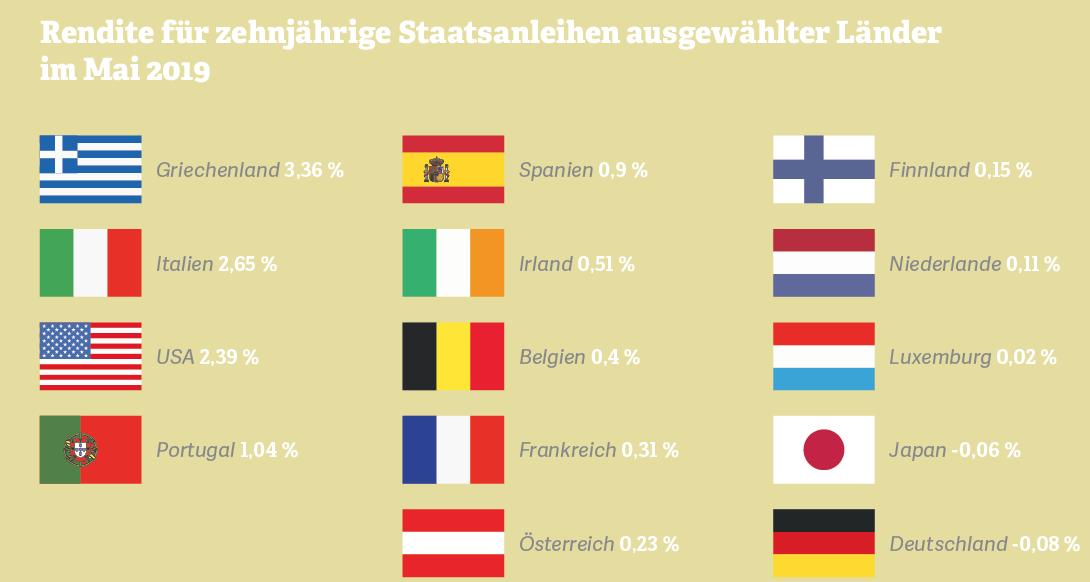 Grafik: Rendite für zehnjährige Staatsanleihen ausgewählter Länder im Mai 2019