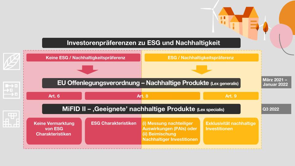 Grafik: Investorenpräferenzen zu ESG und Nachhaltigkeit