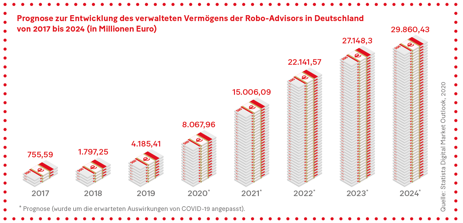 Grafik: Prognose zur Entwicklung des verwalteten Vermögens der Robo-Advisors in Deutschland
