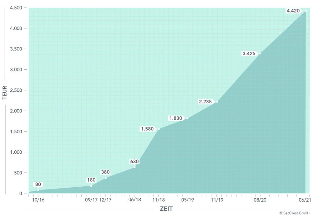 Grafik: Entwicklung des gezeichneten Eigenkapitals bei SecCrest GmbH