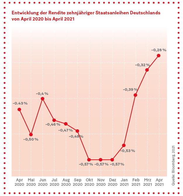 Grafik: Entwicklung der Rendite zehnjähriger Staatsanleihen Deutschlands von April 2020 bis April 2021