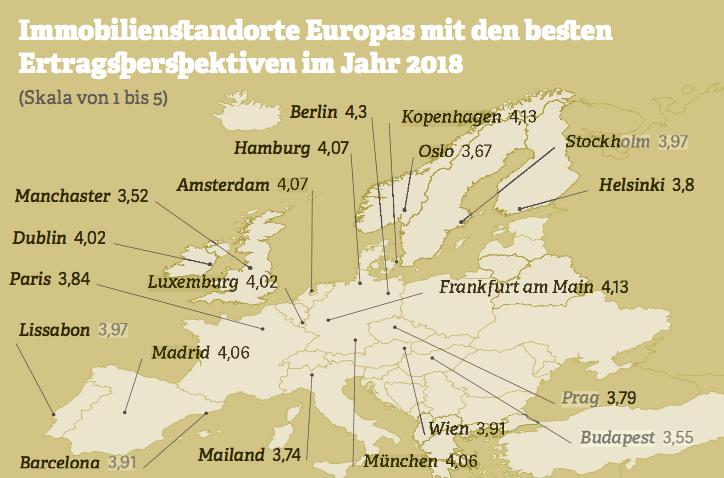 Grafik zu Immobilienstandorten Europas mit den besten Ertragsperspektiven im Jahr 2018. Quelle: PwC; Urban Land Institute, 2017