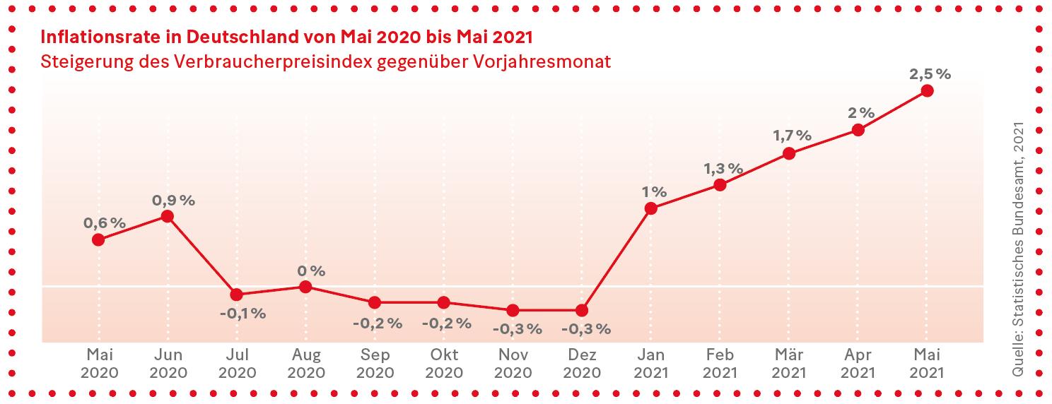 Grafik: Inflationsrate in Deutschland von Mai 2020 bis Mai 2021