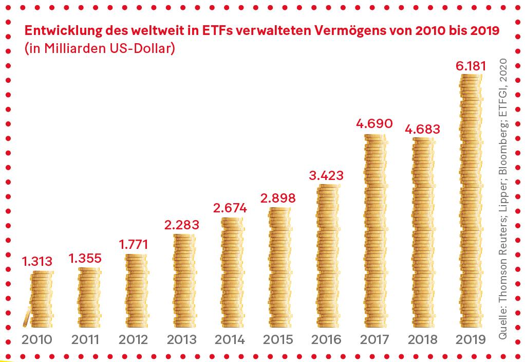 Grafik: Entwicklung des weltweit in ETFs verwalteten Vermögens von 2010 bis 2019