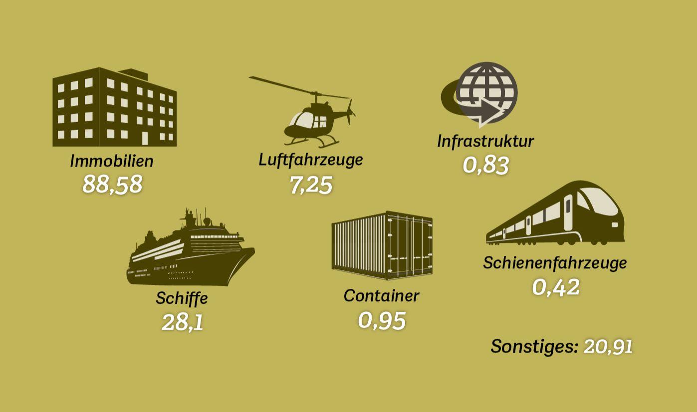 Grafik: Bestandsvolumen der Sachwertinvestitionen deutscher Anbieter im Jahr 2014 nach Assetklassen (in Milliarden Euro), Quelle: Bundesverband Sachwerte und Investmentvermögen, 2015