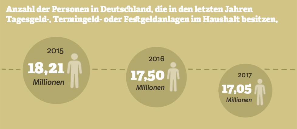 Grafik zur Anzahl der Personen in Deutschland, die in den letzten Jahren Tagesgeld-, Termingeld- oder Festgeldanlagen im Haushalt besitzen. Quelle: IfD Allensbach, 2017