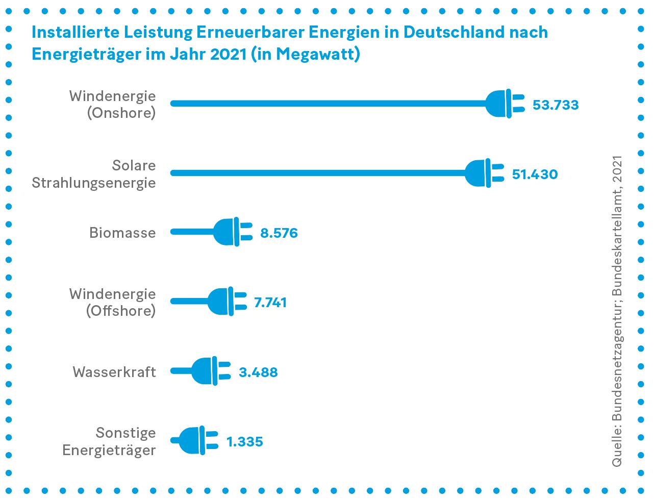 Grafik: Installierte Leistung Erneuerbarer Energien in Deutschland nach  Energieträger im Jahr 2021 (in Megawatt)