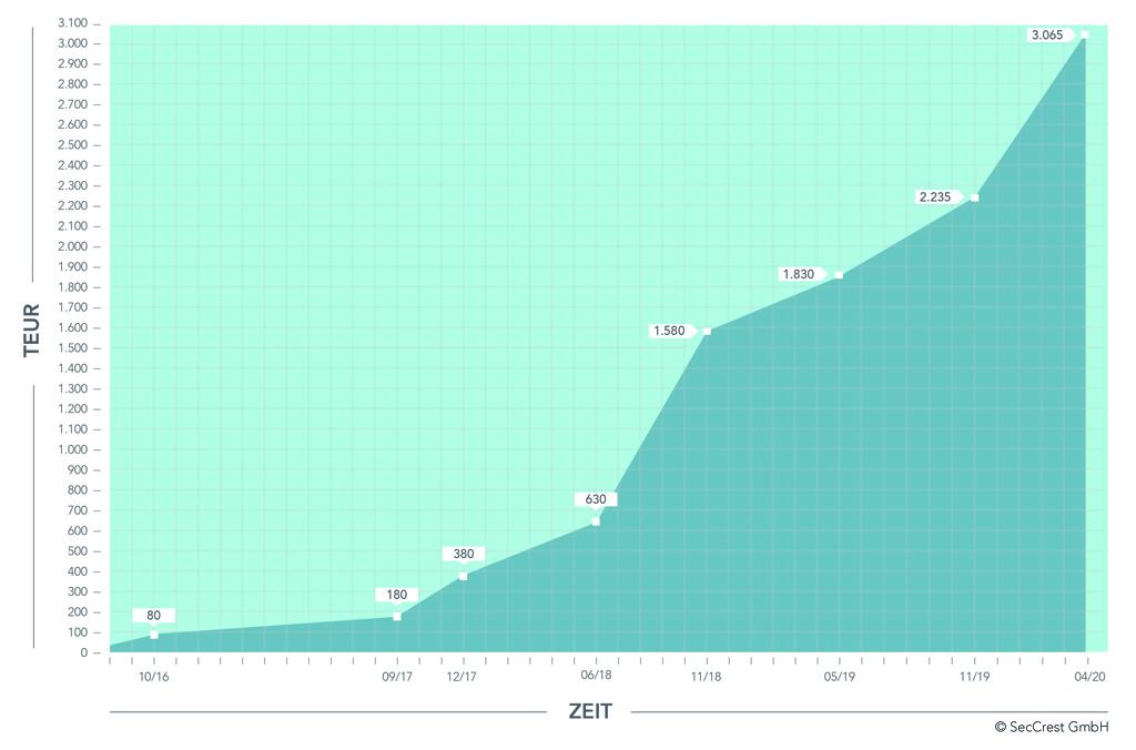 Grafik zur Entwicklung des Eigenkapitals