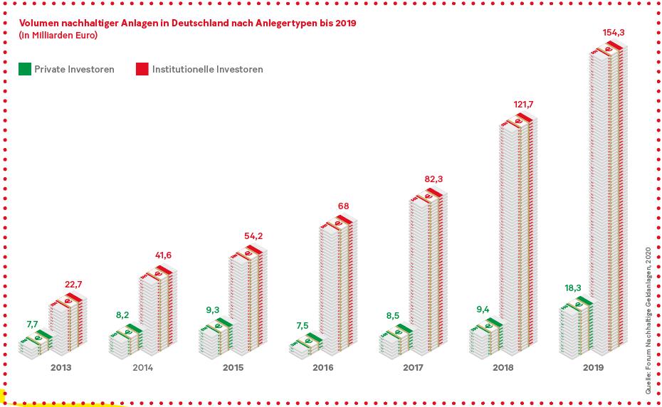 Grafik: Volumen nachhaltiger Anlagen in Deutschland nach Anlegertypen bis 2019 (in Milliarden Euro)