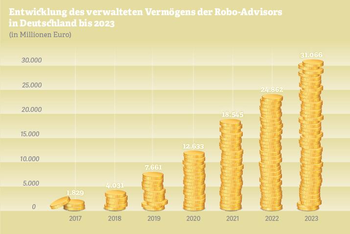 Grafik: Entwicklung des verwalteten Vermögens der Robo-Advisors  in Deutschland bis 2023