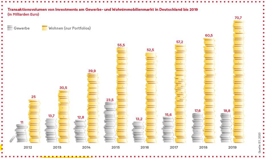 Grafik: Transaktionsvolumen von Investments am Gewerbe- und Wohnimmobilienmarkt in Deutschland bis 2019 (in Milliarden Euro)