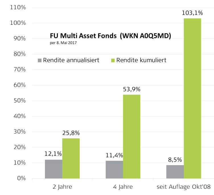 Grafik zu FU Multi Asset Fonds. Quelle: Heemann Vermögensverwaltung GmbH