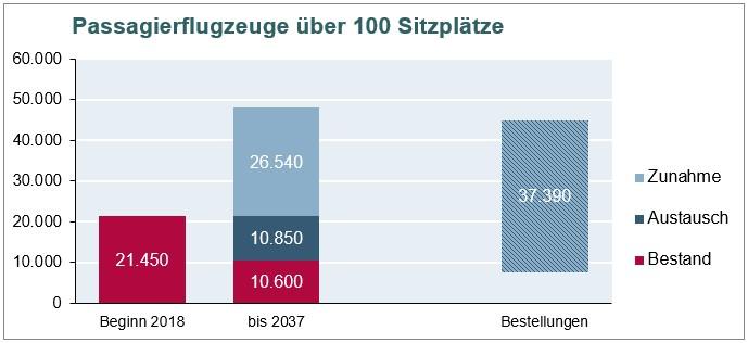 Grafik: Bestand Passagierflugzeuge mit über 100 Plätzen
