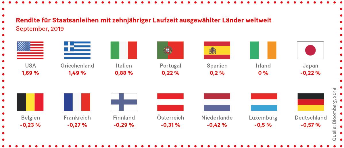 Grafik: Rendite für Staatsanleihen mit zehnjähriger Laufzeit ausgewählter Länder