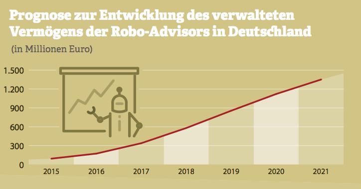 Grafik zur Prognose zur Entwicklung des verwalteten Vermögens der Robo-Advisors in Deutschland. Quelle: Statista DMO, 2016
