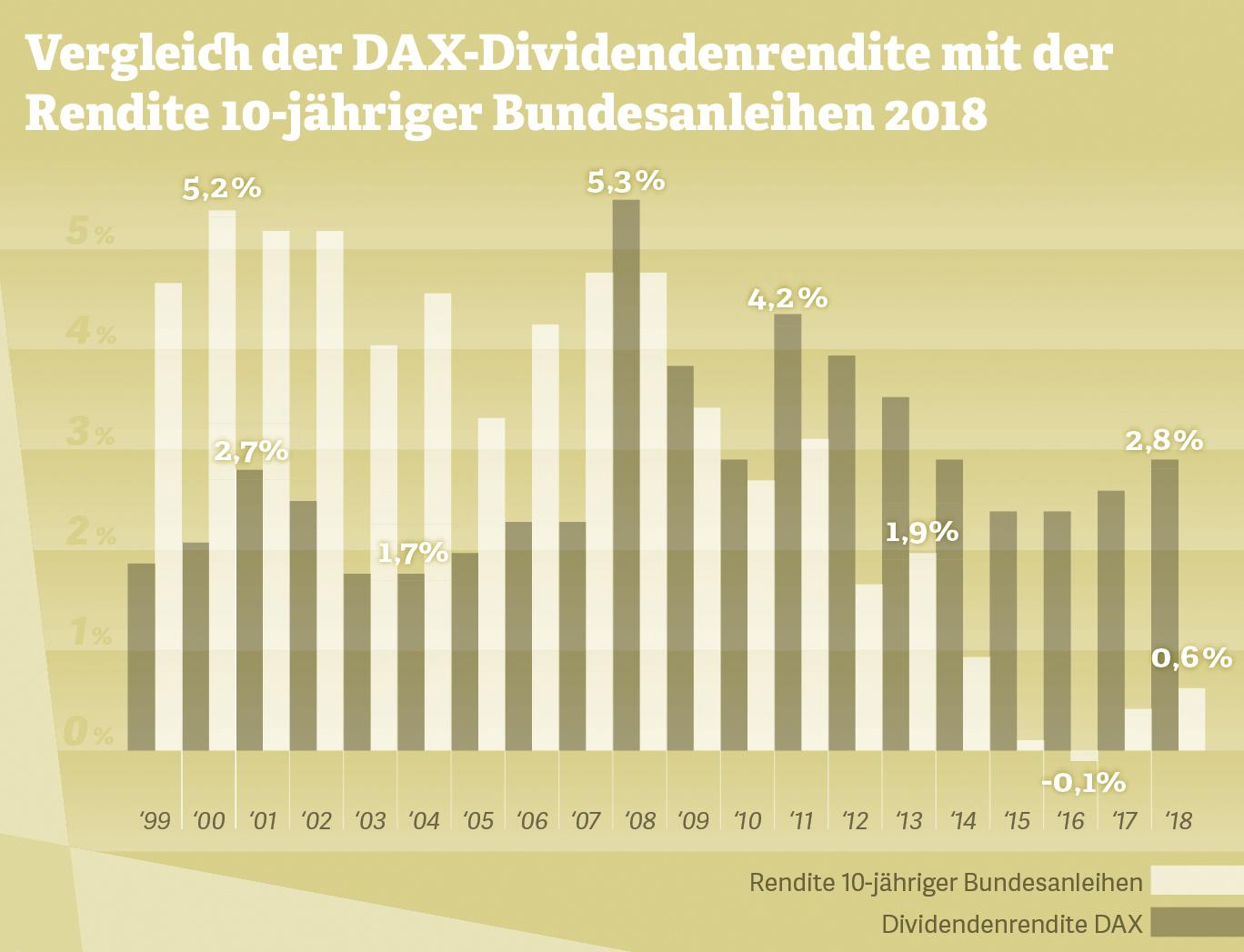 Vergleich der DAX-Dividendenrendite mit der Rendite 10-jähriger Bundesanleihen 2018. Quelle: boerse.de, 2018