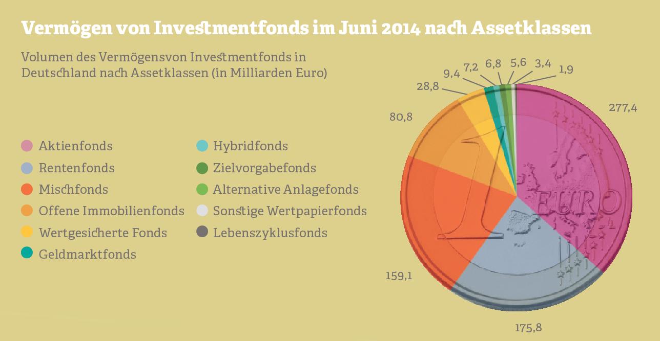 Grafik: Vermögen von Investmentfonds nach Assetklassen. Quelle: BVI-Investmentfonds, 2014