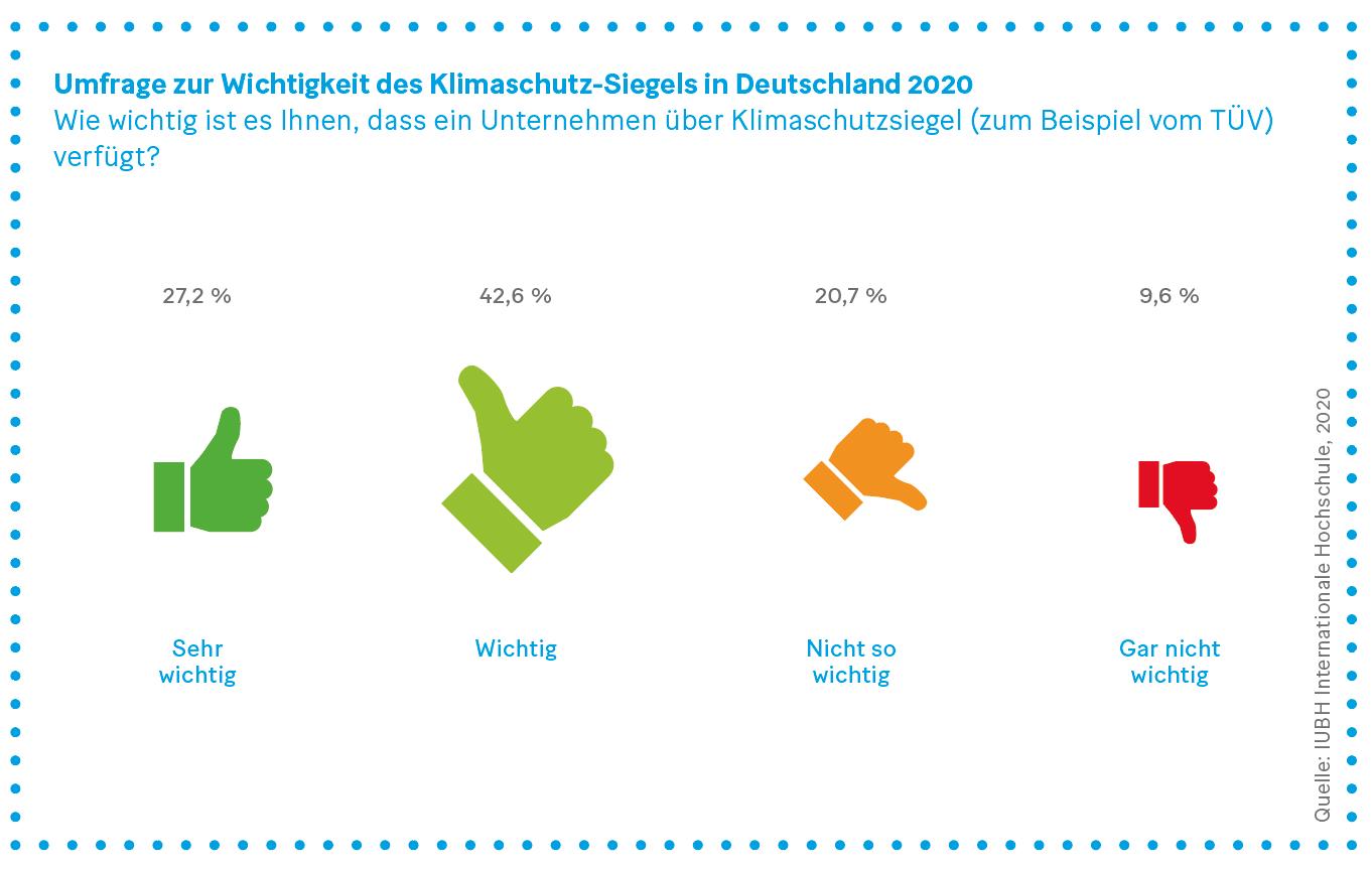 Grafik: Umfrage zur Wichtigkeit des Klimaschutz-Siegels in Deutschland 2020