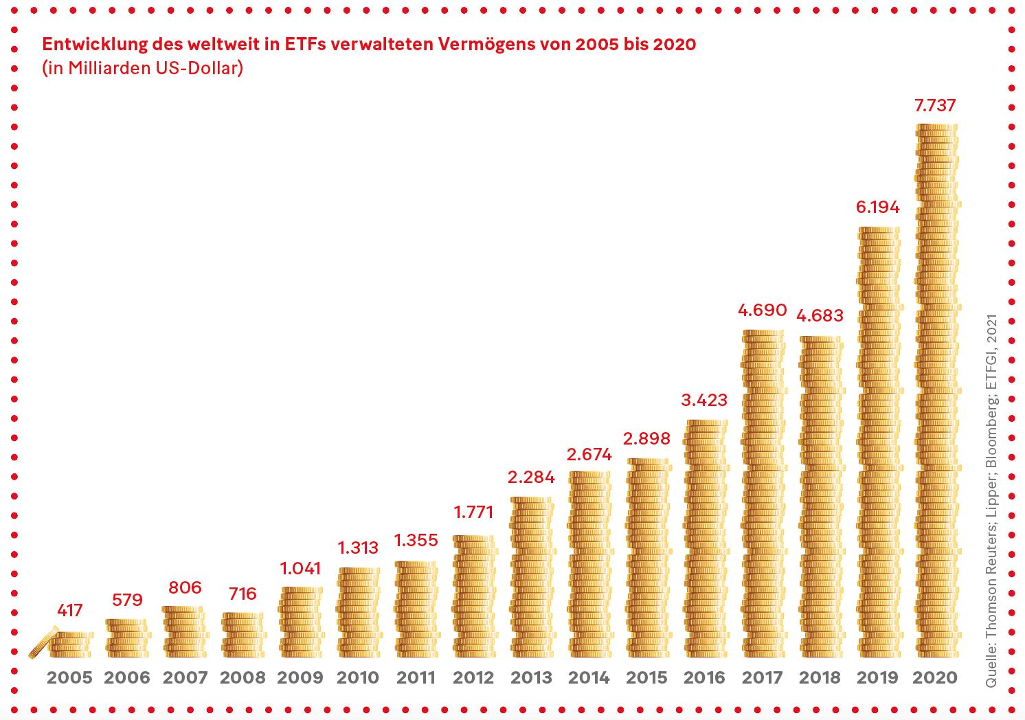 Grafik: Entwicklung des weltweit in ETFs verwalteten Vermögens von 2005 bis 2020