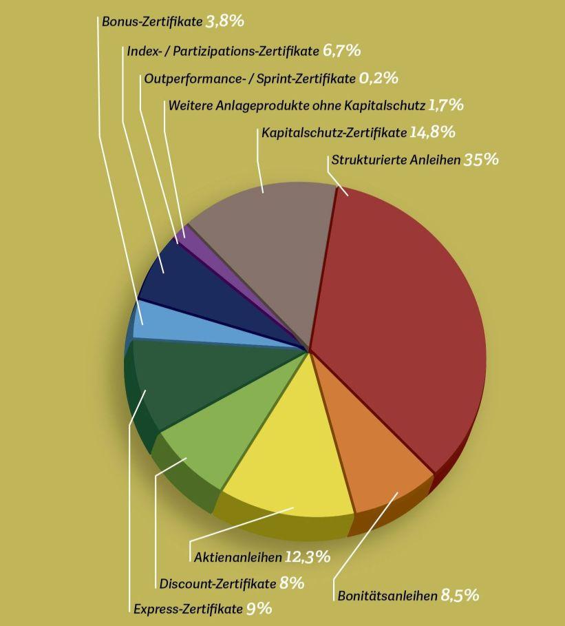 Grafik: Anlageprodukte nach Produktkategorien (Zertifikate) in Pie Chart
