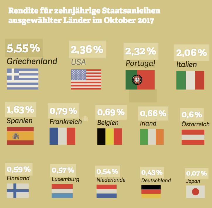 Grafik zu renditen zehnjähriger Staatsanleihen verschiedener europäischer Länder. Quelle: Bloomberg, 2017