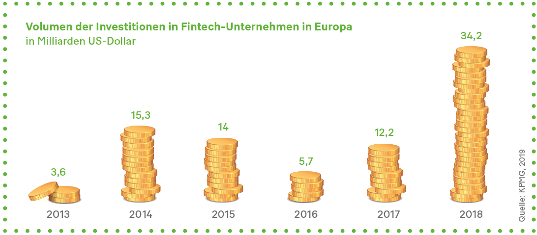 Grafik: Volumen der Investitionen in Fintech-Unternehmen in Europa