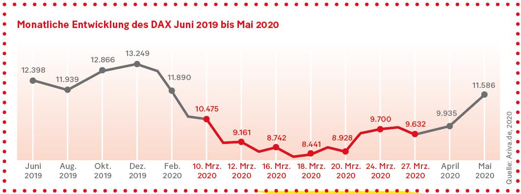 Grafik: Monatliche Entwicklung des DAX Juni 2019 bis Mai 2020