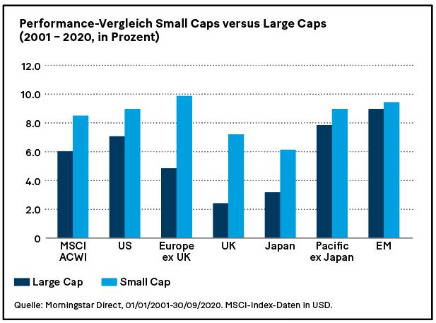 Grafik: Performance-Vergleich Small Caps versus Large Caps (2001 – 2020, in Prozent)