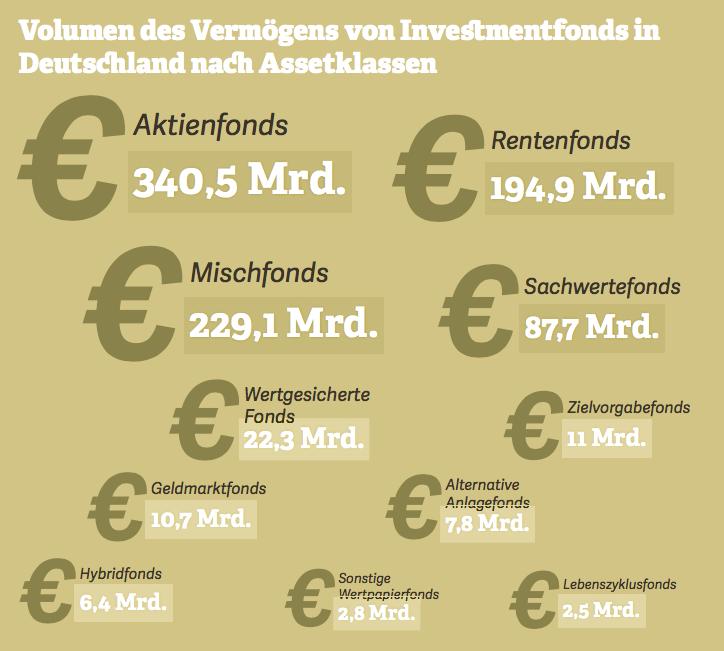 Grafik zum Volumen des Vermögens von Investmentfonds in Deutschland nach Assetklassen. Quelle: BVI, 2017