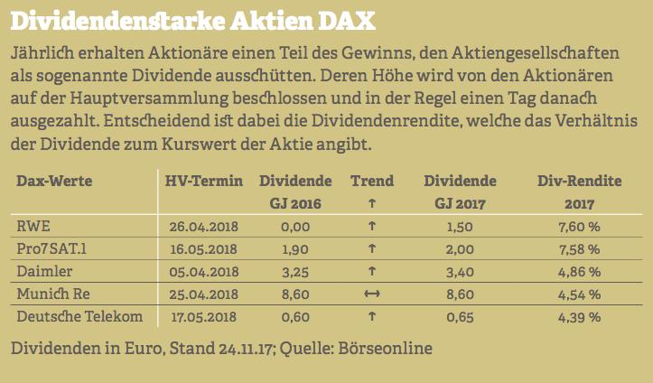 Grafik zu dividendenstarken Aktien des DAX