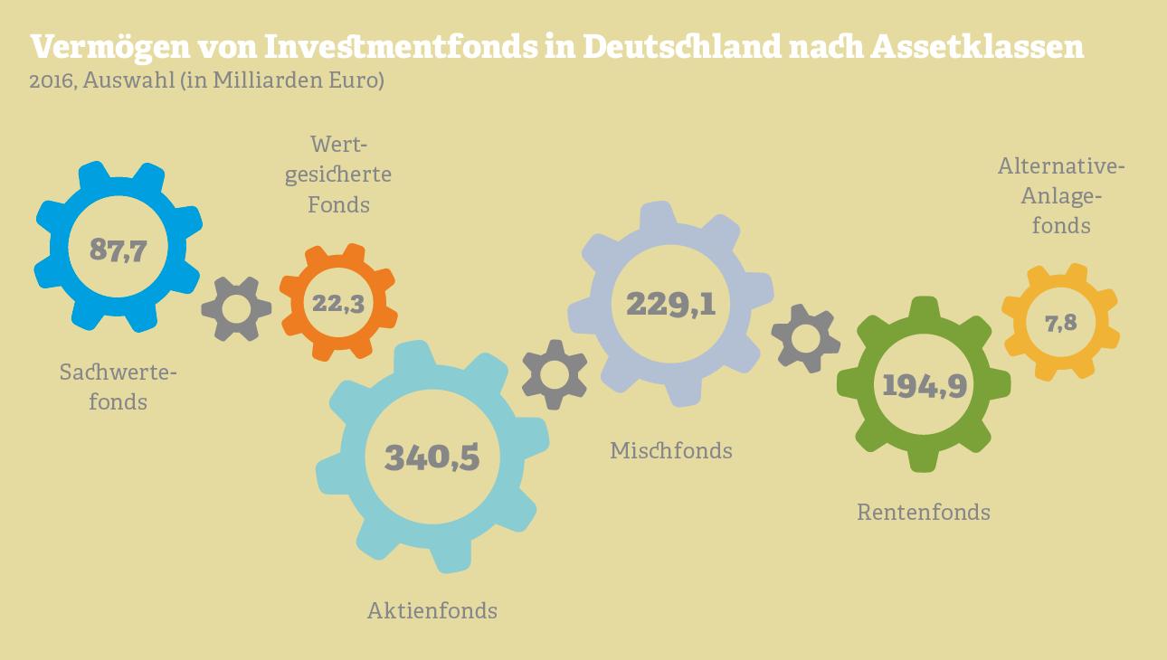 Grafik: Vermögen von Investmentfonds nach Assetklassen. Quelle: BVI, 2017