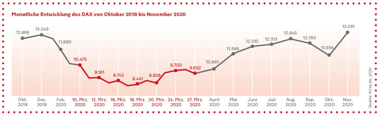 Grafik: Monatliche Entwicklung des DAX von Oktober 2019 bis November 2020