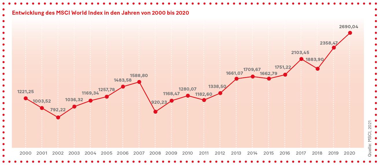 Grafik: Entwicklung des MSCI World Index in den Jahren von 2000 bis 2020