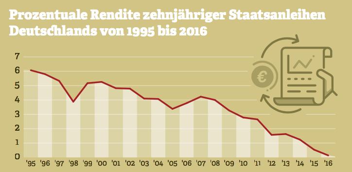 Grafik zur prozentualen Rendite zehnjähriger Staatsanleihen Deutschlands im Zeitverlauf.