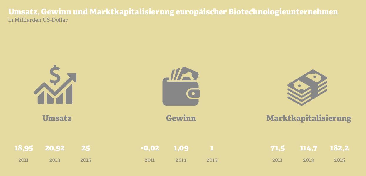Grafik: Umsatz, Gewinn & Marktkapitalisierung europäischer  Biotechnologieunternehmen.  Quelle: Ernst & Young, 2016