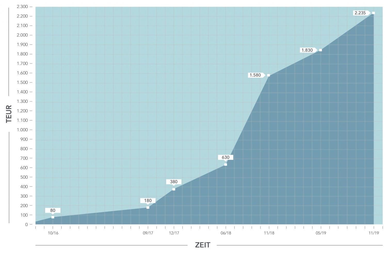 Grafik: Entwicklung des Eigenkapitals