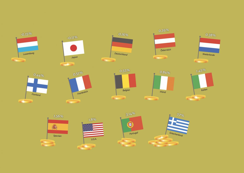 Grafik: Rendite für zehnjährige Staatsanleihen ausgewählter Länder im Mai 2016, Quelle: Bloomberg, 2016