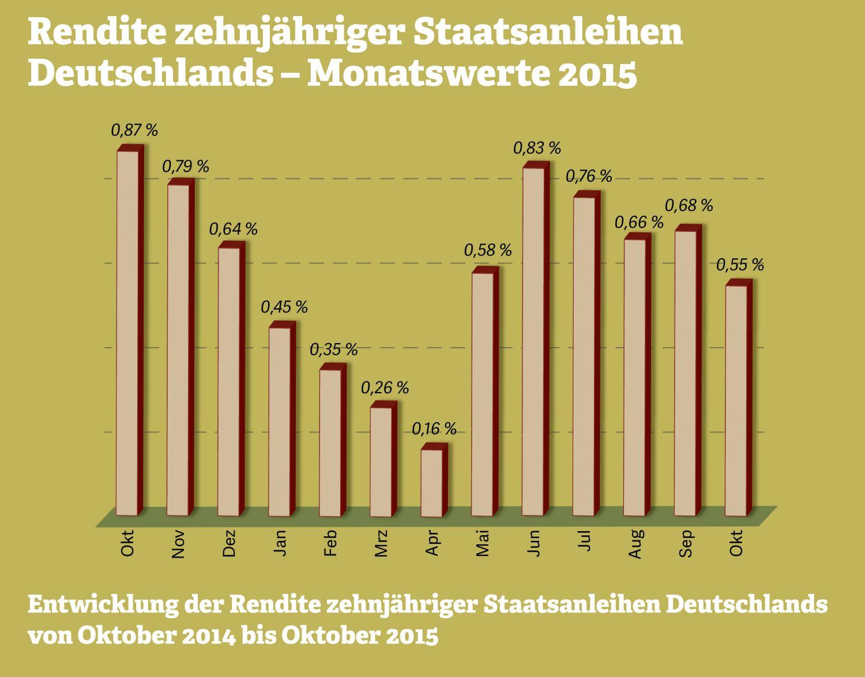 Grafik zum Thema: Rendite zehnjähriger Staatsanleihen