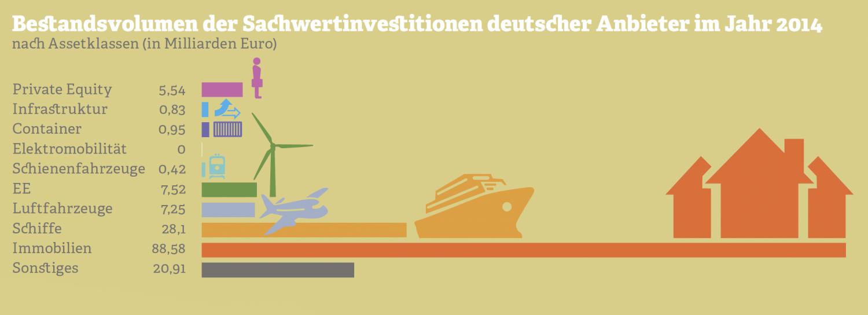 Bestandsvolumen der Sachinvestitionen deutscher Anbieter im Jahr 2014. Quelle: Bundesverband Sachwerte und Investmentvermögen, 2015