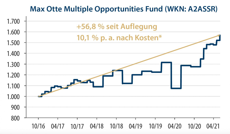 Grafik: Max Otte Multiple Opportunities Fund