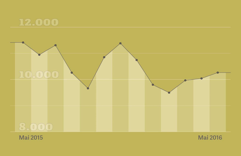 Grafik: Monatliche Entwicklung des DAX von Mai 2015 bis Mai 2016, Quelle: Bloomberg, 2016