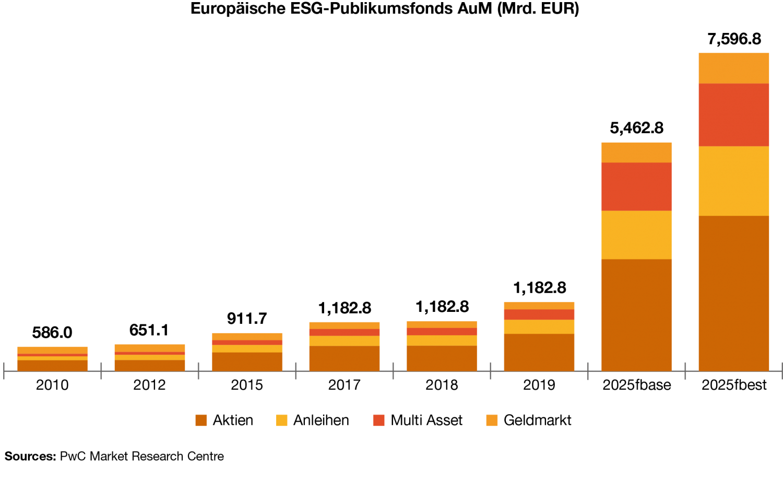 Grafik: Europäische ESG-Publikumsfonds Assets under management